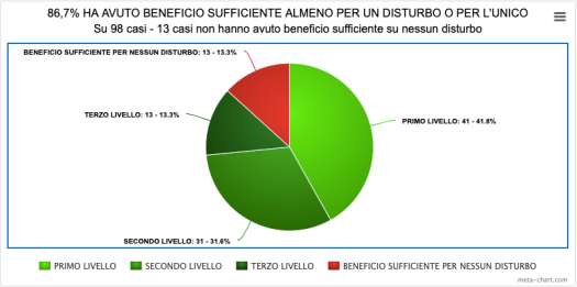 10-BENEFICIO SUFFICIENTE SU UNICO O ALMENO UNO