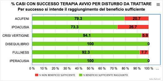 2-EFFICACIA TERAPIA IN % PER SINTOMO