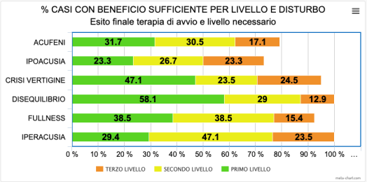 5-% SUCCESSI PER LIVELLO E DISTURBO