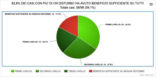7-BENEFICIO SUFFICIENTE SU TUTTI I DISTURBI