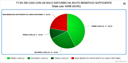 8-BENEFICIO SUFFICIENTE SU UNICO DISTURBO