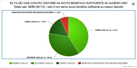 9-BENEFICIO SU ALMENO UNO CON PiU' DI UN DISTURBO